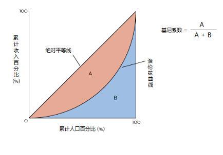 洛伦兹曲线_人口分布洛伦兹曲线